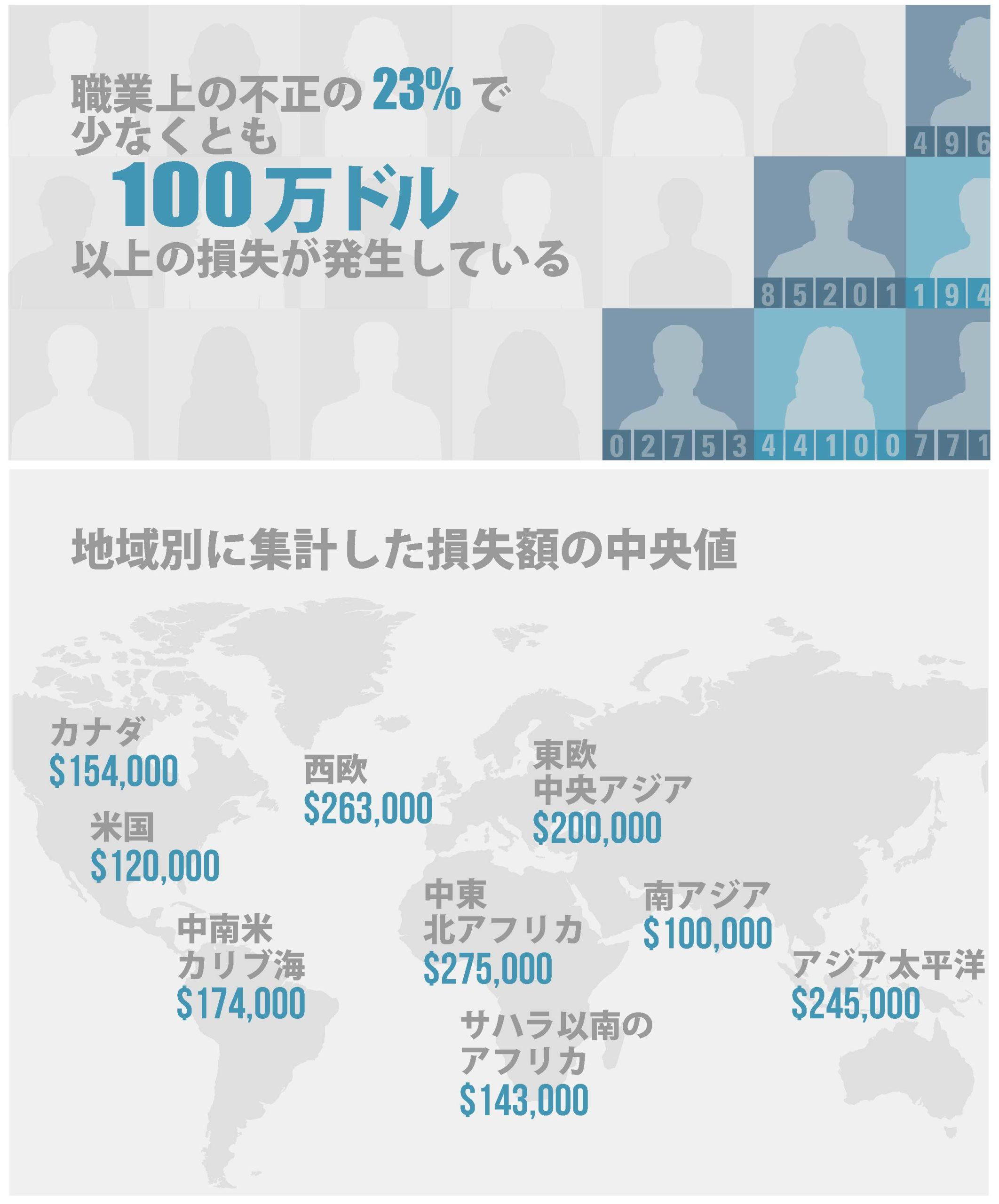 最新米国トピックス:[INFOGRAPHIC] The Staggering Cost of Fraud (不正の損失額は驚異的である)